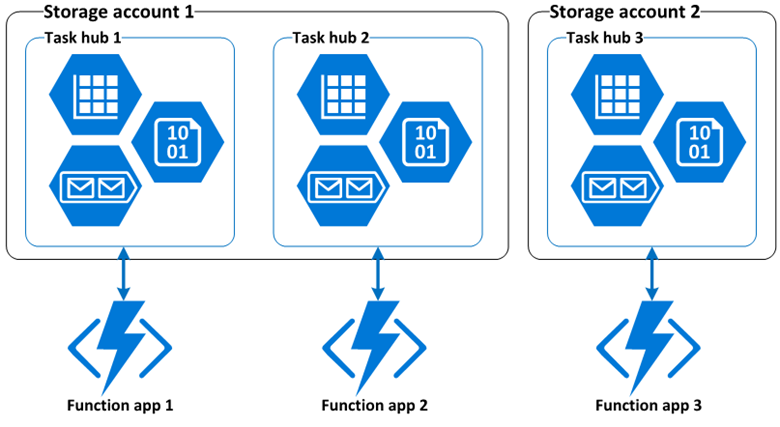 Diagram showing shared and dedicated storage accounts.