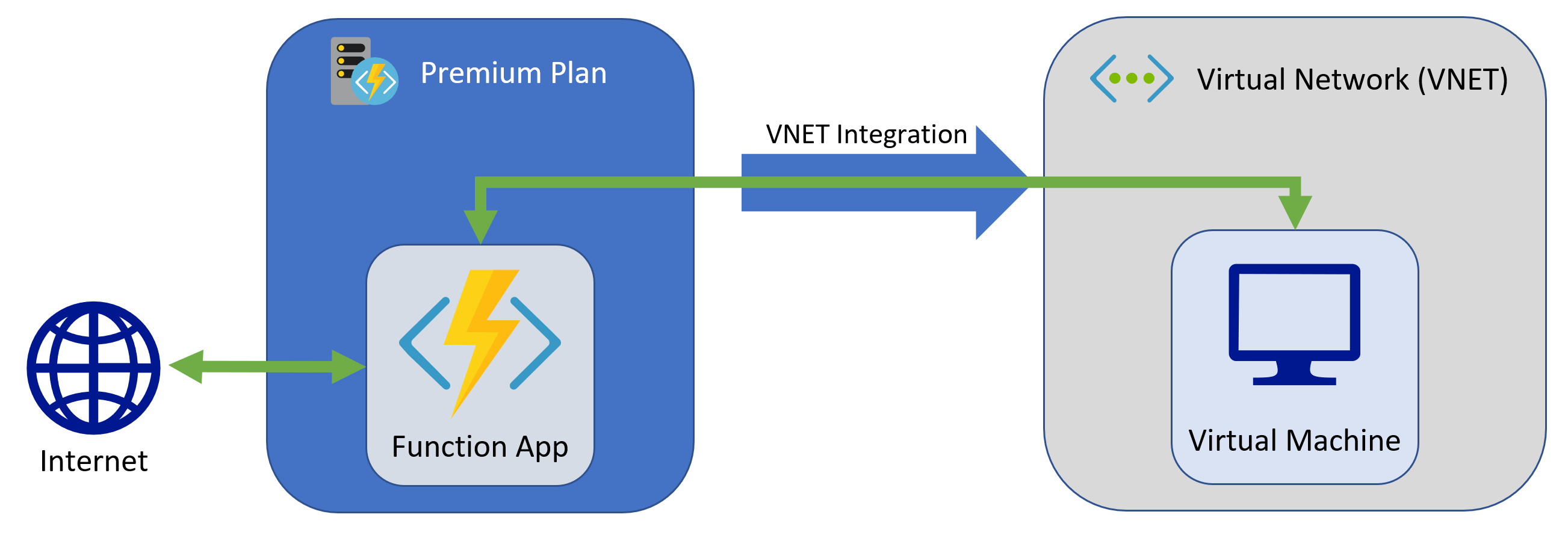 Integrate Azure Functions with an Azure virtual network