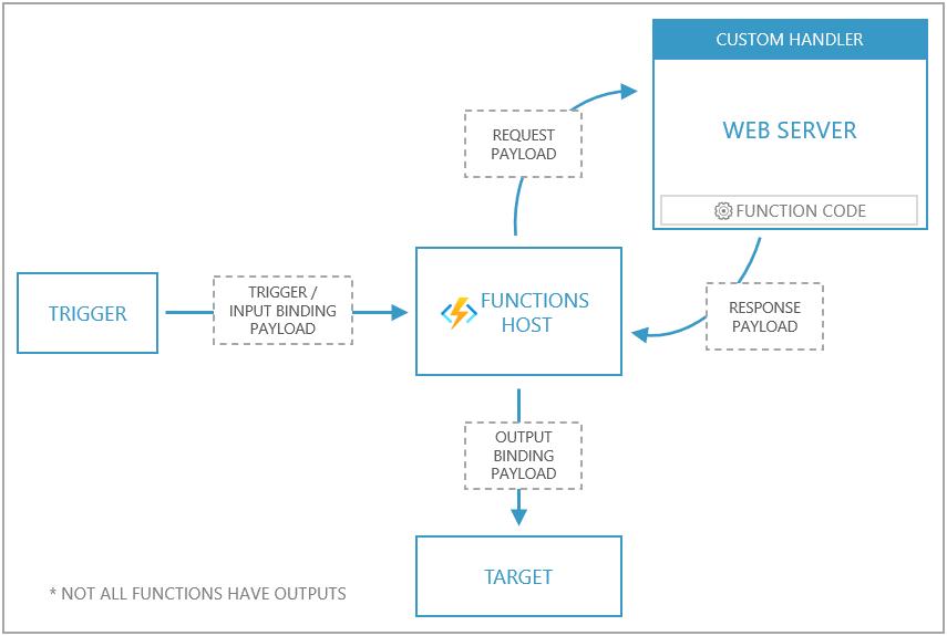 Azure Functions Custom Handlers
