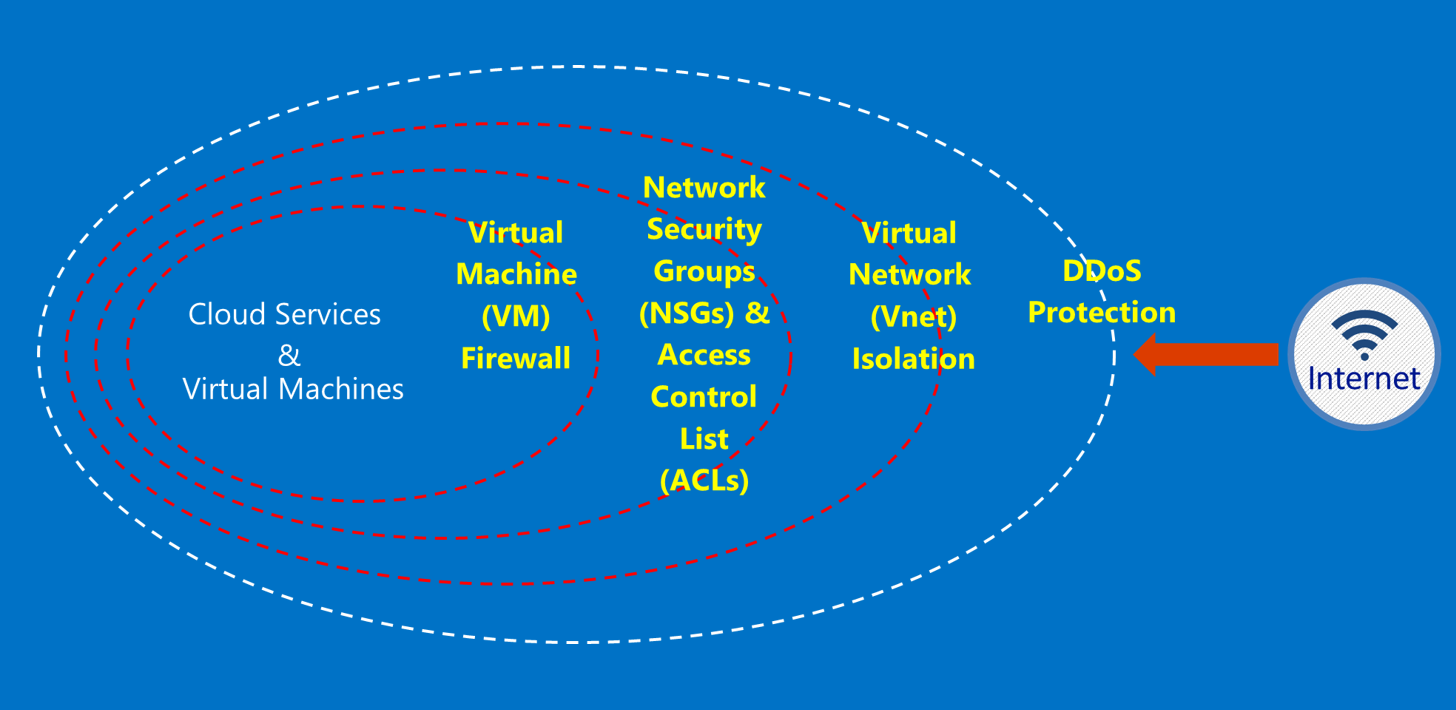 Azure Government Security Azure Government Microsoft Docs