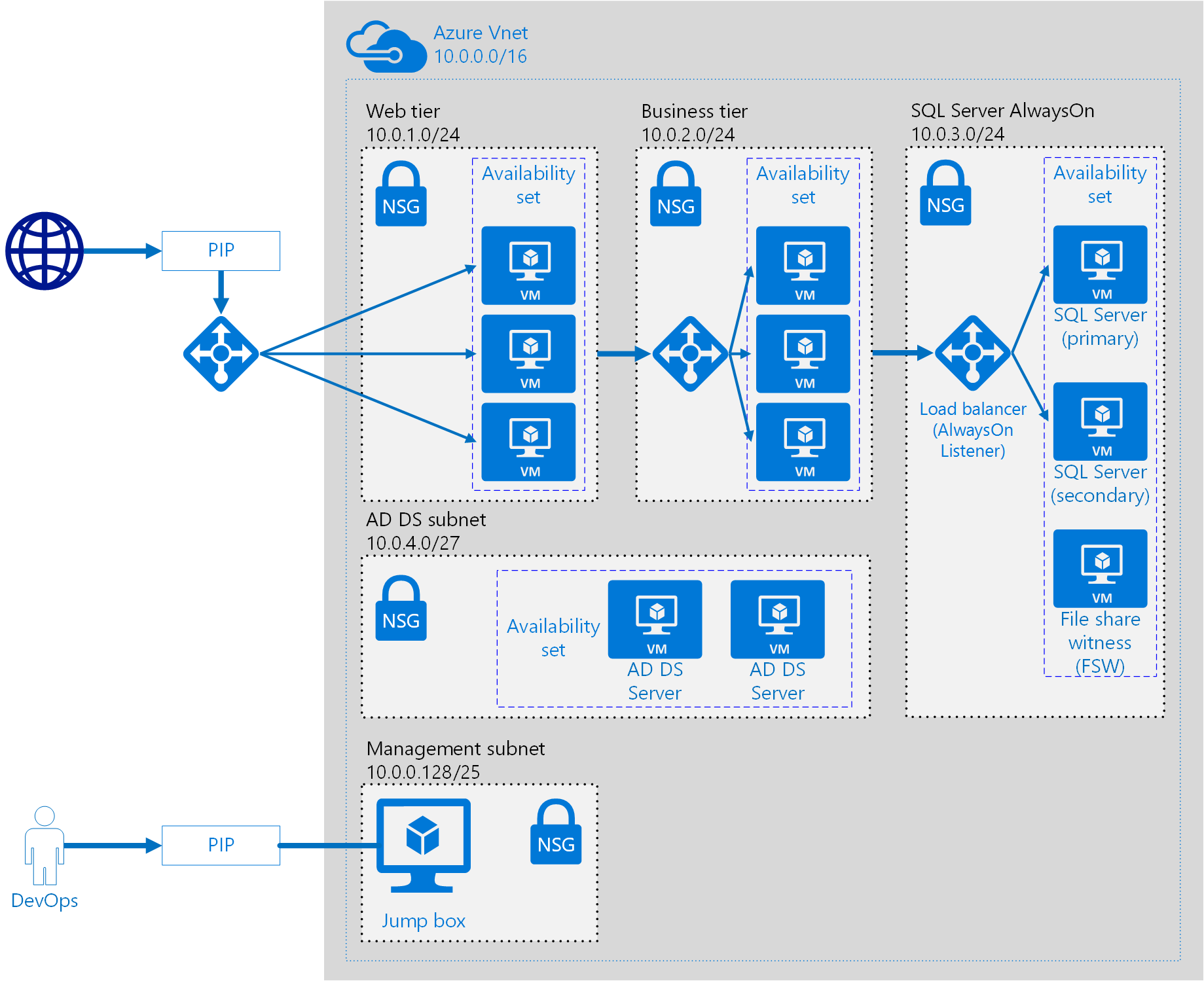 Azure government compliance microsoft docs for N tier architecture diagram