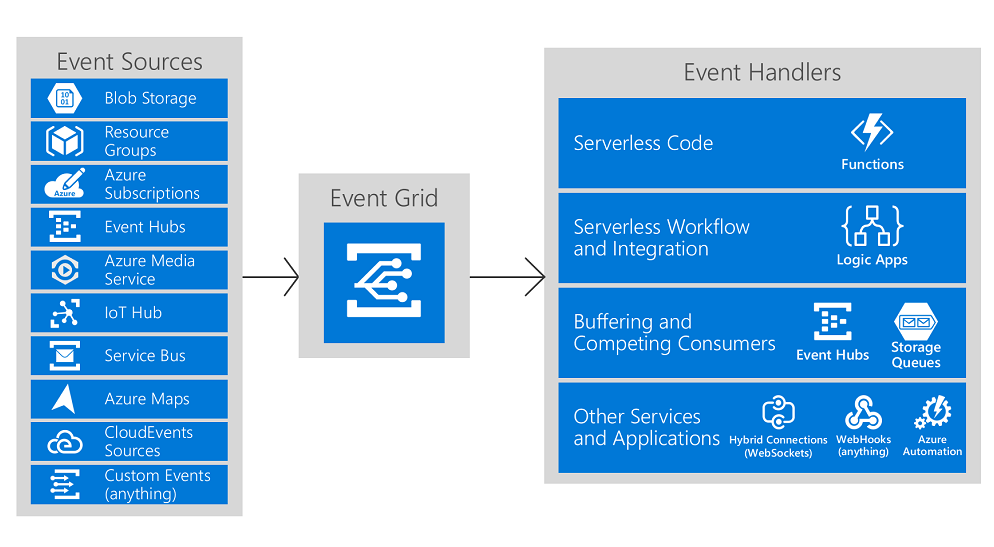 React to Azure Maps events by using Event Grid | Microsoft Docs
