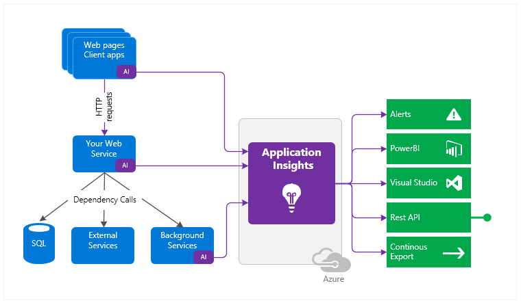 What is Azure Application Insights? | Microsoft Docs