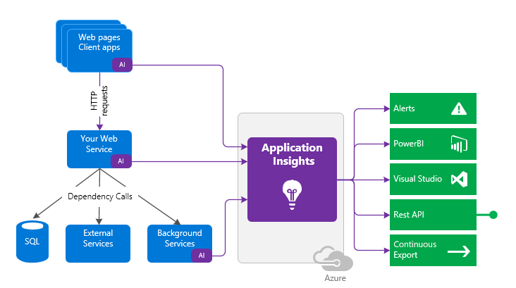 Application Insights instrumentation in your app sends telemetry to your Application Insights resource.