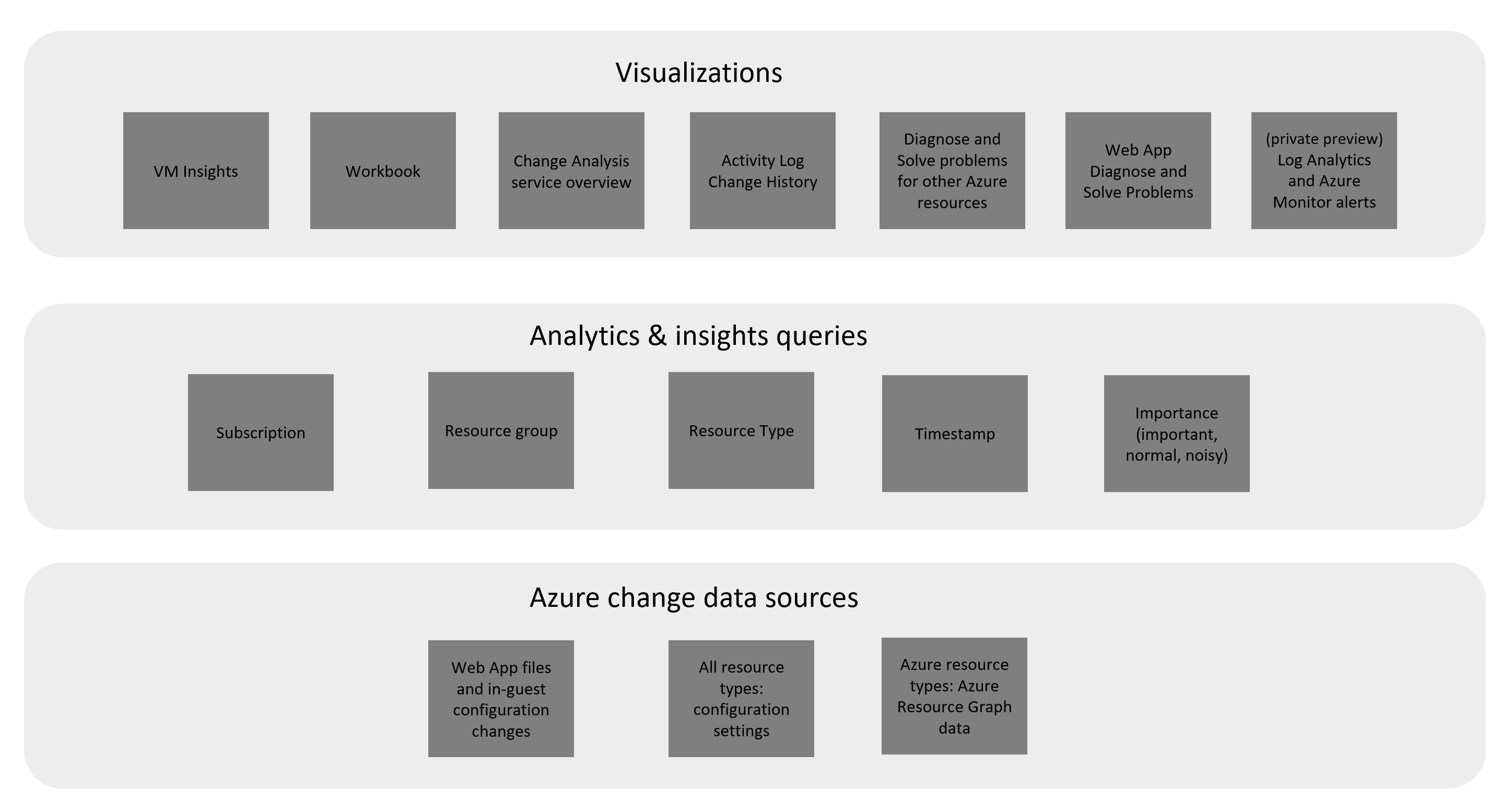 Architecture diagram of how Change Analysis gets change data and provides it to client tools