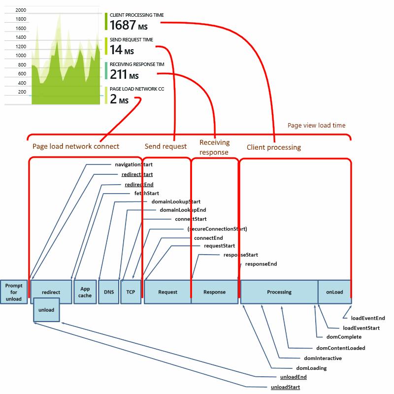 Azure Application Insights for JavaScript web apps | Microsoft Docs