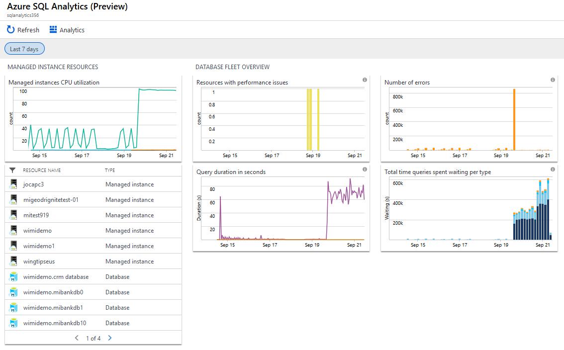 Azure SQL Analytics solution in Azure Monitor | Microsoft Docs