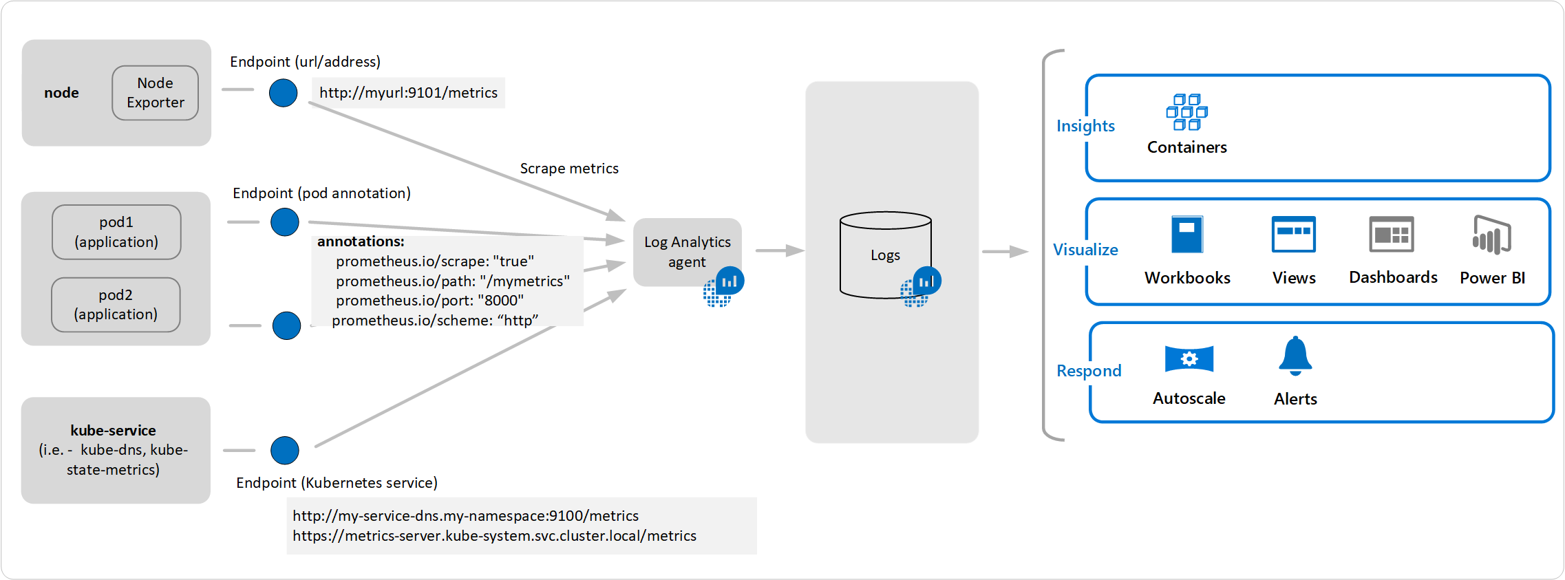 Configure Azure Monitor for containers agent data collection