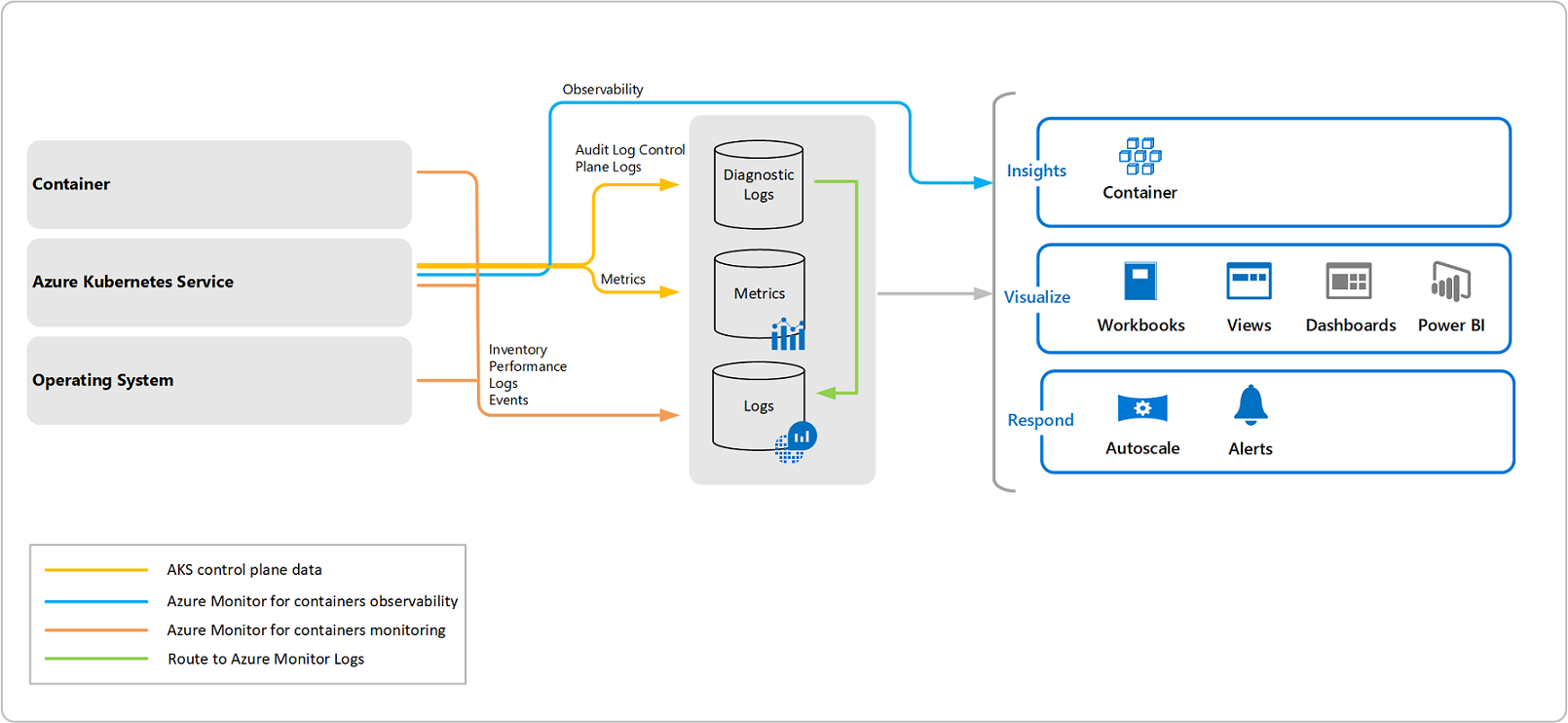 Overview of Azure Monitor for containers | Microsoft Docs
