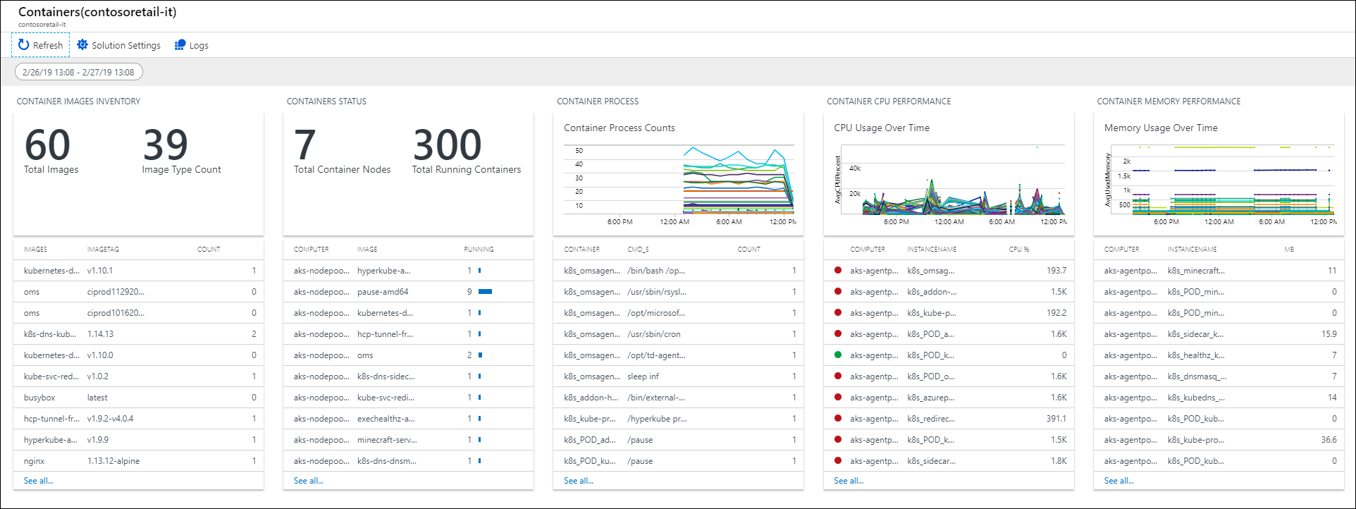 Container Monitoring solution in Azure Monitor   Microsoft Docs