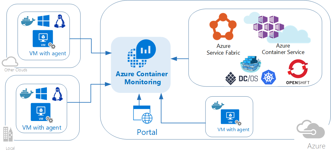 Containers Diagram