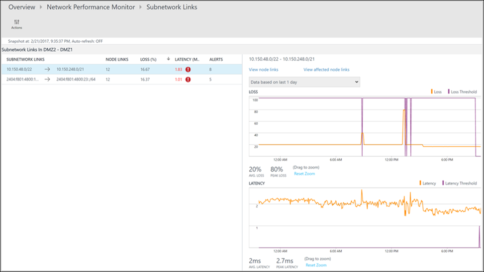 Performance Monitor feature in Network Performance Monitor