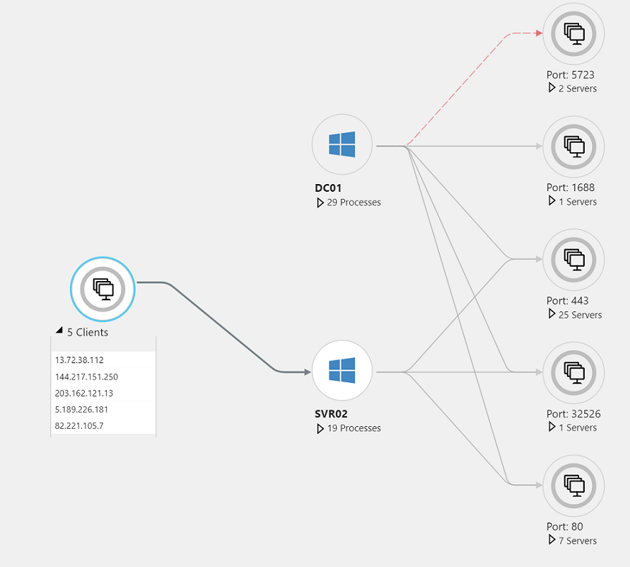 How to view app dependencies with Azure Monitor for VMs (preview