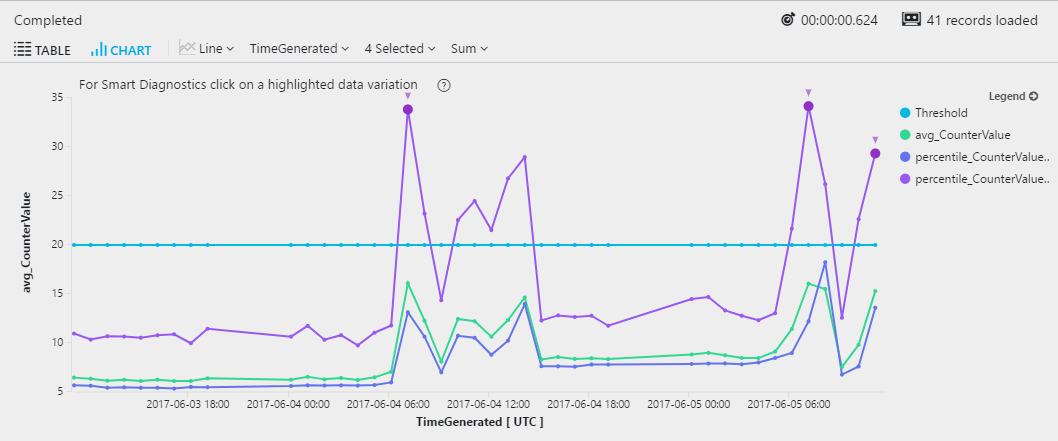 Creating charts and diagrams from Azure Monitor log queries