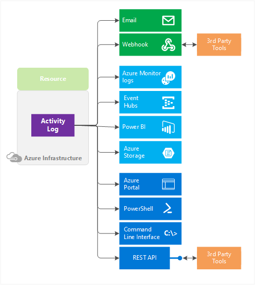 overview of the azure activity log microsoft docs