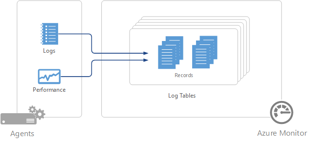 Configure agent data sources in Azure Monitor | Microsoft Docs