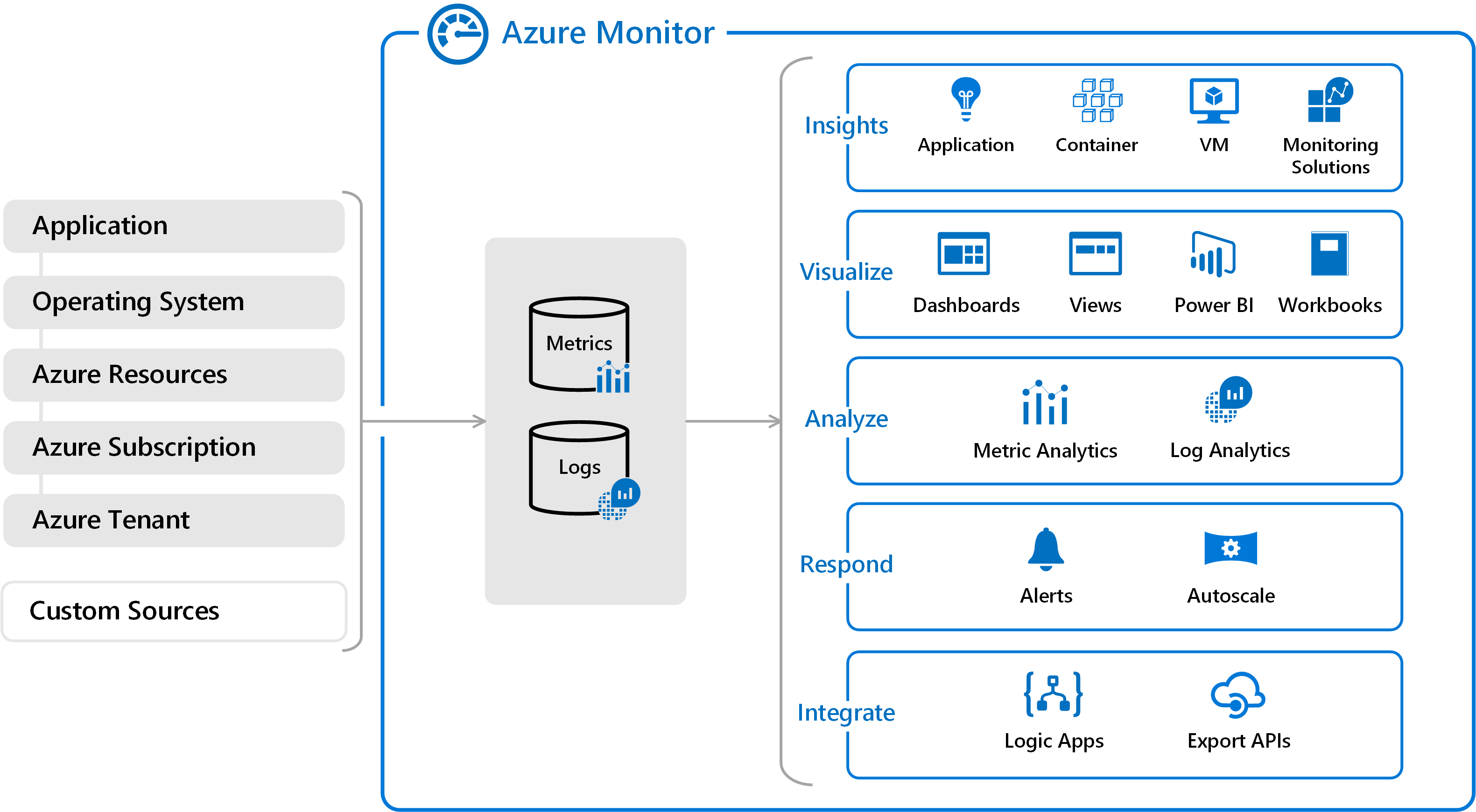 Monitoring Data Collected By Azure Monitor Microsoft Docs Free Download Rg Wiring Diagram Push Pull Overview