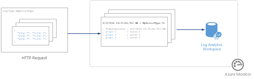 Azure Monitor HTTP Data Collector API | Microsoft Docs