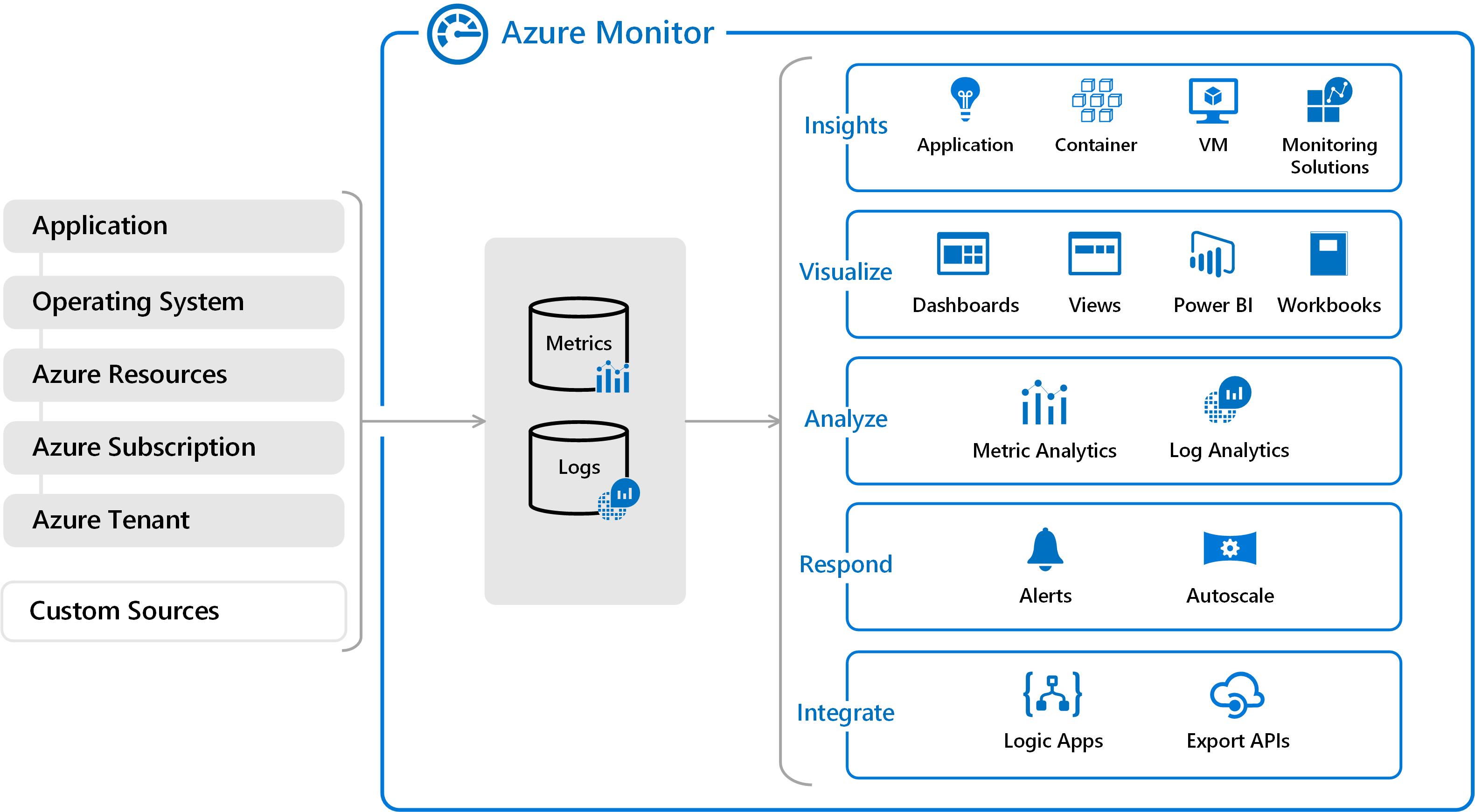 Azure Monitor data platform | Microsoft Docs