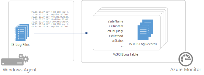 IIS logs in Azure Monitor | Microsoft Docs