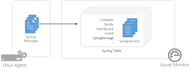 Collect and analyze Syslog messages in Azure Monitor