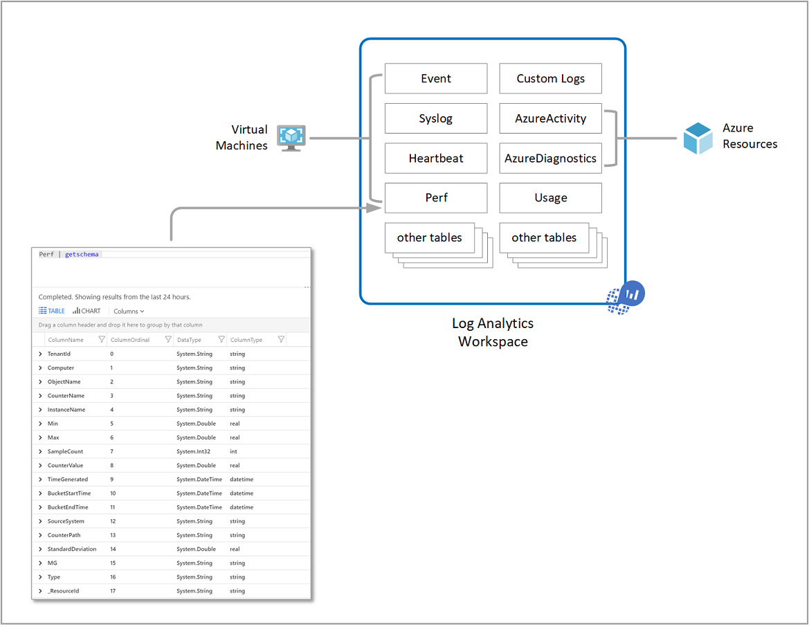 Example workspace data model