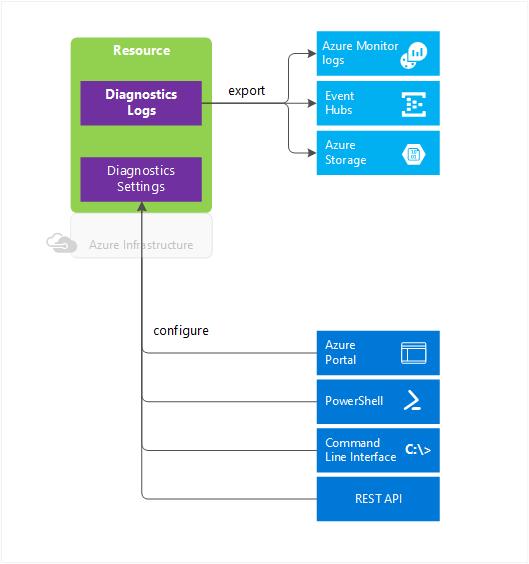 Overview of Azure Diagnostic Logs | Microsoft Docs