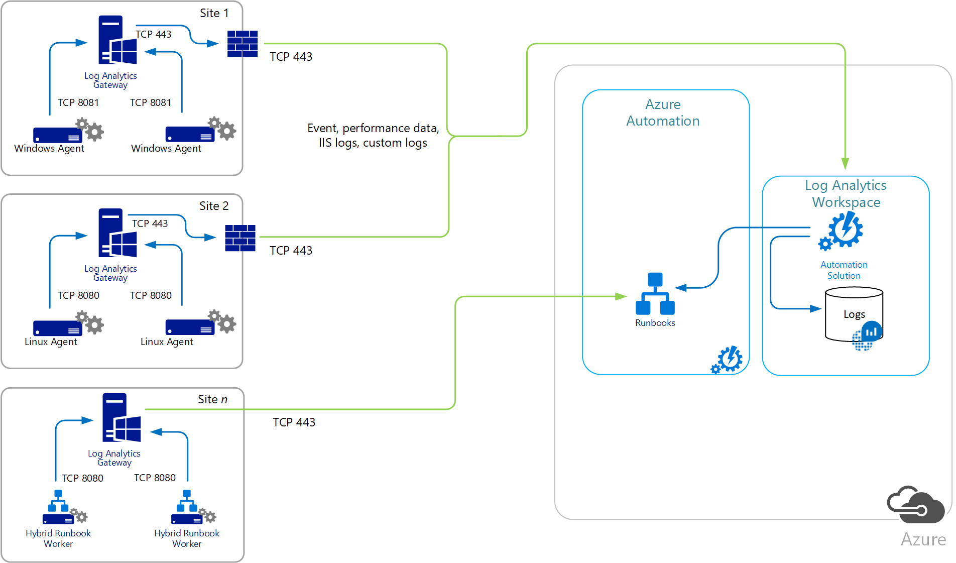 connect computers using the log analytics gateway microsoft docsdirect agent communication with services diagram