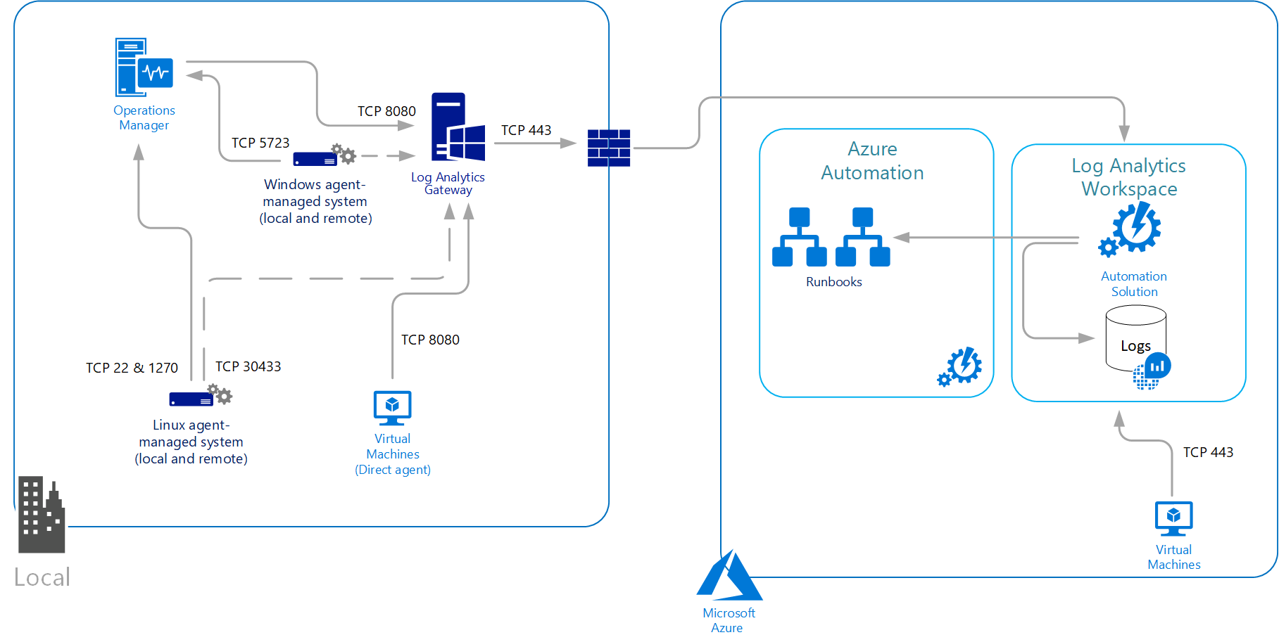 Collect log data with Azure Log Analytics agent | Microsoft Docs