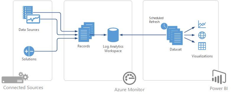 Analytics log