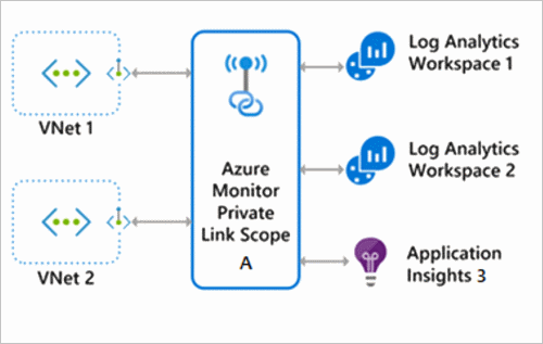 Use Azure Private Link To Securely Connect Networks To Azure Monitor