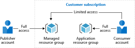 Resource group access