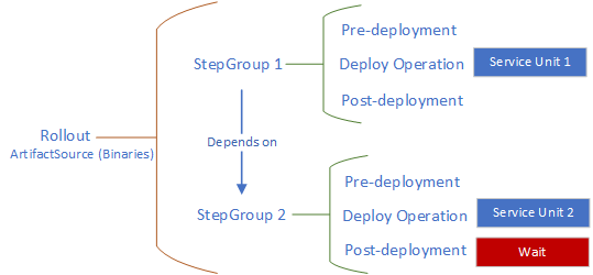 Hierarchy from rollout to steps
