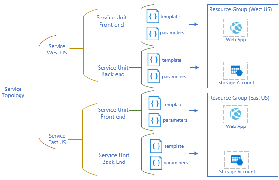 Azure Deployment Manager tutorial scenario diagram