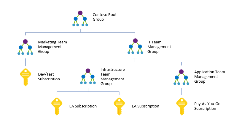 organize your resources with azure management groups