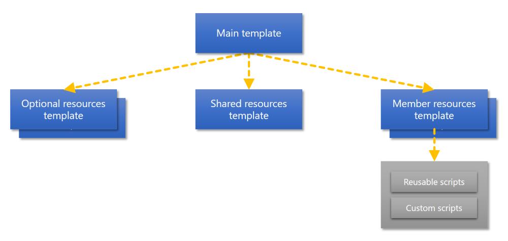 link templates for azure deployment microsoft docs. Black Bedroom Furniture Sets. Home Design Ideas