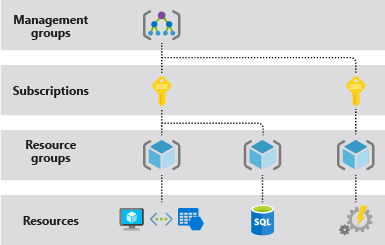 Azure Resource Manager Overview | Microsoft Docs