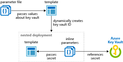 Key Vault secret with Azure Resource Manager template