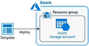 Use Visual Studio Code to create Azure Resource Manager