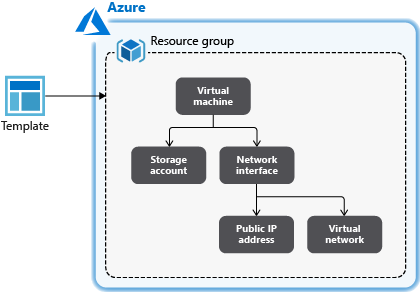 Create Azure Resource Manager templates with dependent