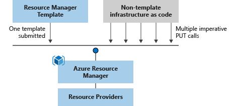 Template deployment comparison