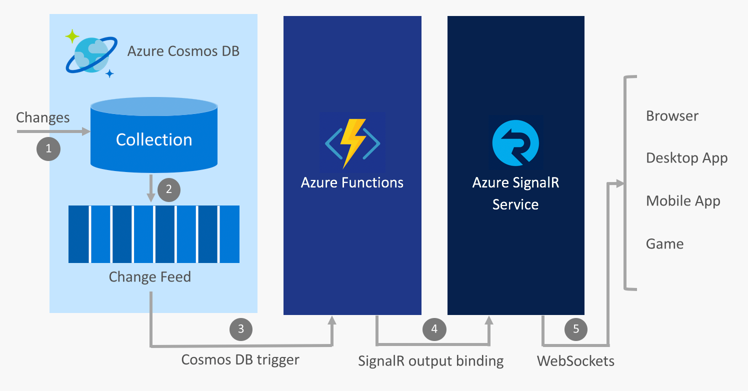 Build Real-time apps with Azure Functions and Azure SignalR