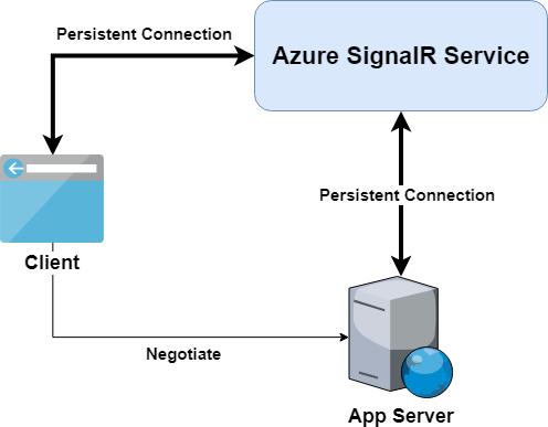 Azure SignalR Service internals | Microsoft Docs