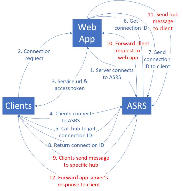 Performance guide for Azure SignalR Service | Microsoft Docs