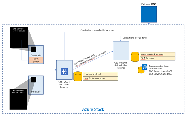 Azure Stack DNS Architecture
