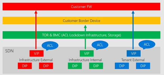 integrate endpoints 01 azure stack datacenter integration publish endpoints microsoft docs