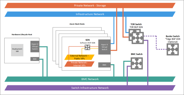 Network Integration Considerations For Azure Stack Integrated
