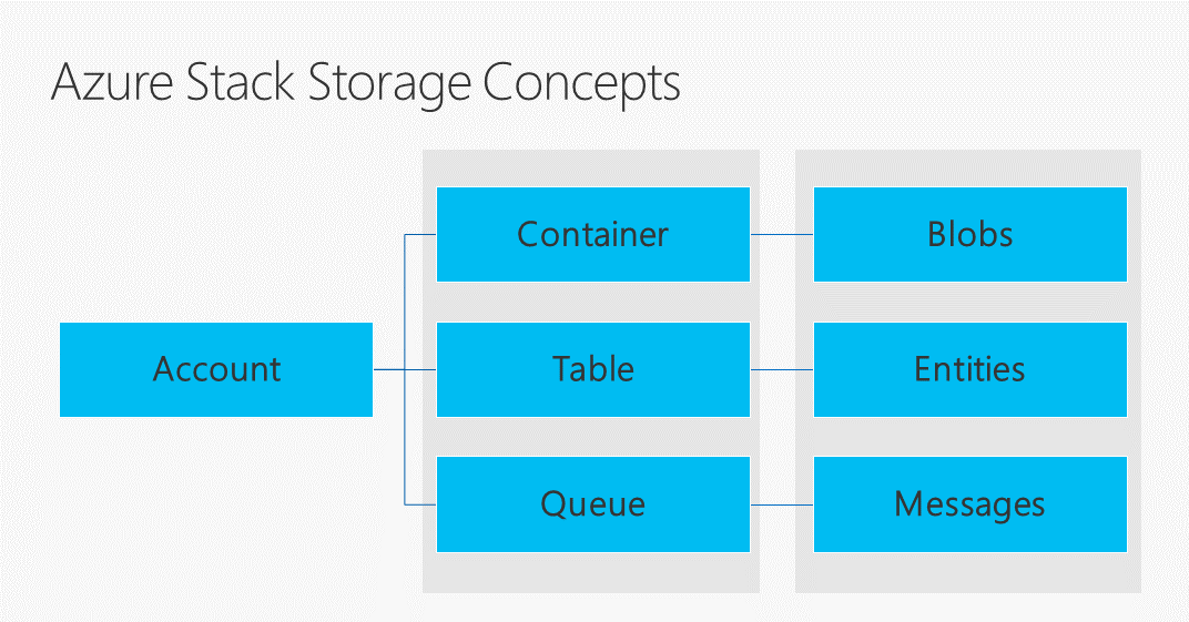 Azure Stack Storage overview