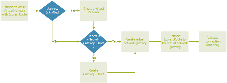 Diagram showing the workflow for connecting Azure Virtual Network to ExpressRoute in Azure VMware Solution.