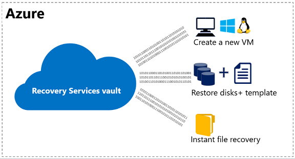 azure backup restore virtual machines by using the azure portal